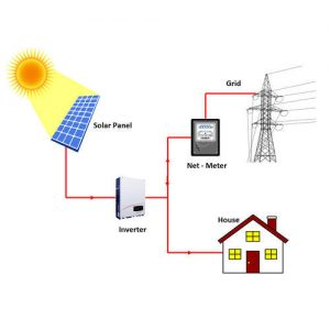 on-grid-solar-system-500x500