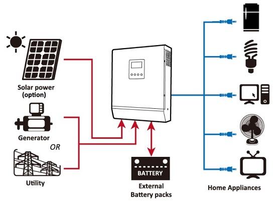Hệ thống năng lượng mặt trời OFF-GRID