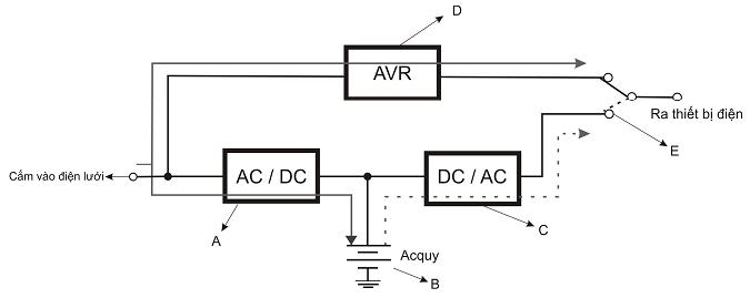Nguyên lý hoạt động của bộ kích điện inverter